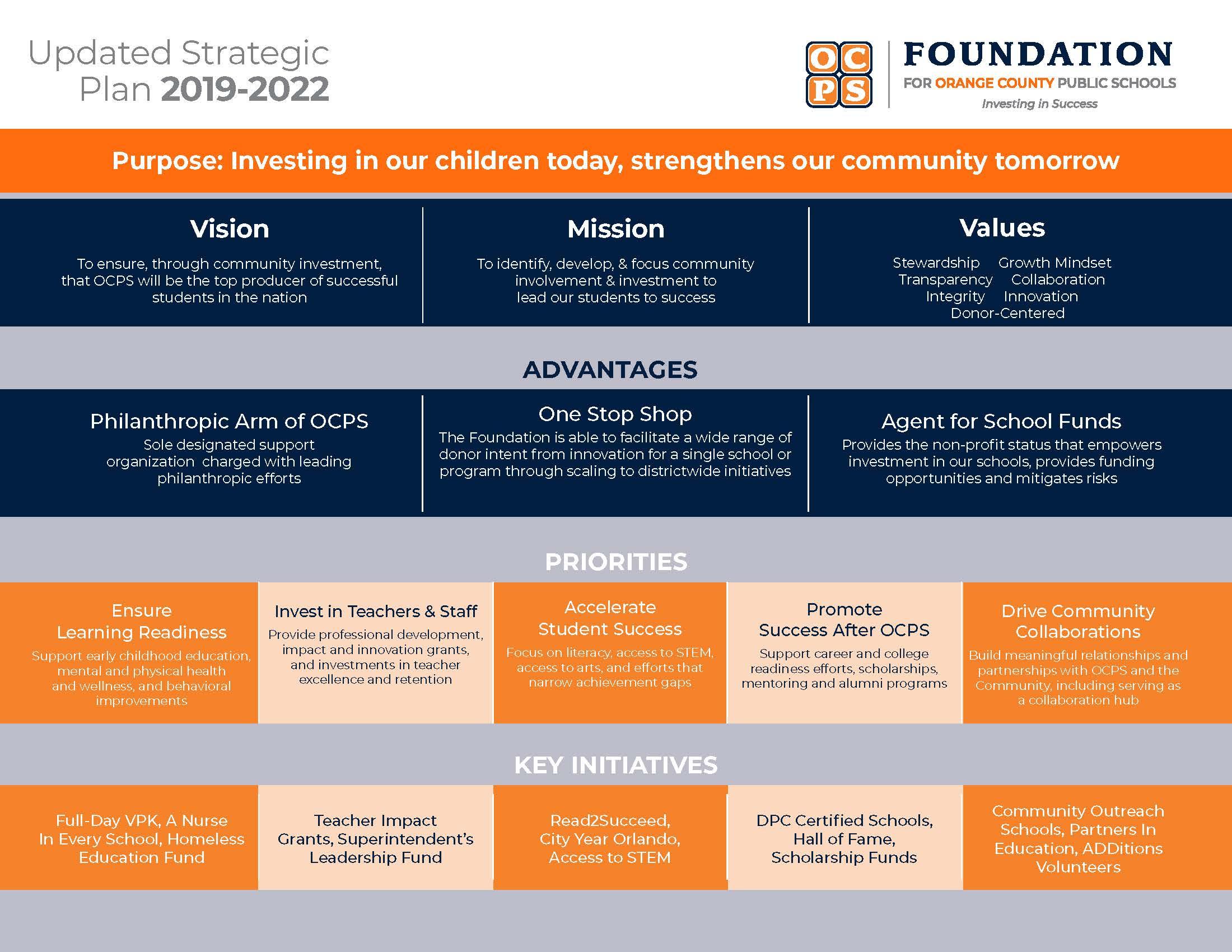 Ocps 2022 Calendar.The Foundation For Ocps Strategic Plan